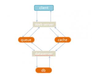 移动互联网架构以及数据传输剖析