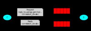 高并发系统缓存之利器-RabbitMQ