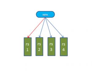 互联网架构高可用