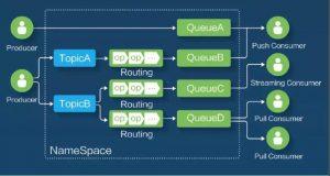 阿里开源了14个核心技术,你了解哪些?