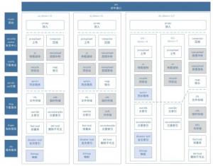 QQ相册后台存储架构重构与跨IDC容灾实践