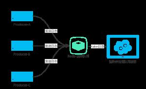 JavaWeb项目架构之Redis分布式日志队列