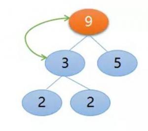 最常用的 8 个排序算法:从原理到改进,再到代码兑现透彻解析