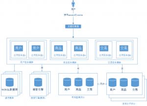 大型网站技术架构演变过程
