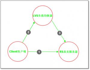 LVS安装与高可用实现