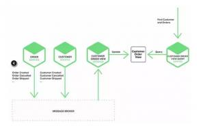 微服务架构下的分布式数据管理