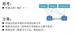 日订单峰值破40万!58速运订单调度系统架构大解密