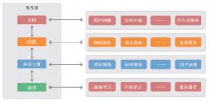 深度解析京东个性化推荐系统演进史