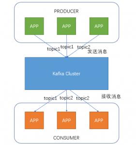 JavaWeb项目架构之Kafka分布式日志队列