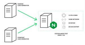 NGINX引入线程池 性能提升9倍