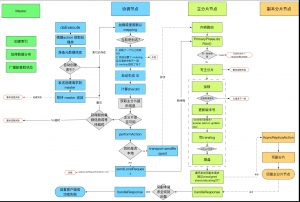 ELASTICSEARCH 写流程