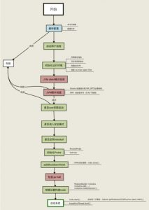 ELASTICSEARCH 启动流程