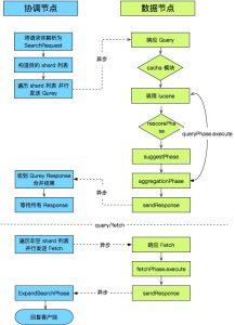 ELASTICSEARCH SEARCH 模块分析