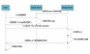 JavaWeb项目架构之FastDFS分布式文件系统
