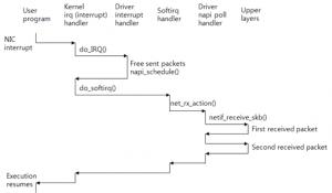 理解 TCP/IP 网络栈