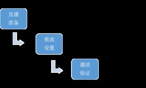 Nginx学习之配置RTMP模块搭建推流服务