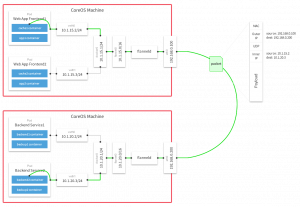 flannel原理简析及安装