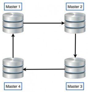 MySQL 5.7多源复制实践