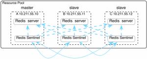 Redis Sentinel集群部署