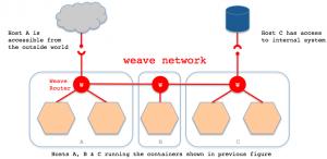 使用Weave实现Docker多宿主机互联