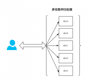 SpringBoot开发案例之CountDownLatch多任务并行处理