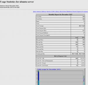 AWFFull对Web服务器日志进行分析