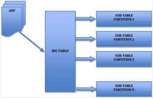 MySQL 大表优化方案
