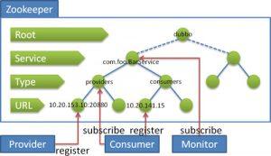 分布式服务Dubbo+Zookeeper安全认证