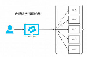 SpringBoot开发案例之多任务并行+线程池处理