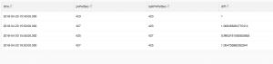 SQL老司机:流量骤增骤减,可以这样设置告警