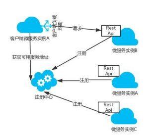 基于 Docker 的微服务架构实践