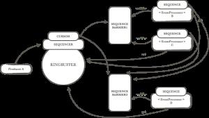 从构建分布式秒杀系统聊聊Disruptor高性能队列