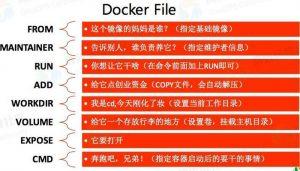 Docker学习之Dockerfile命令详解