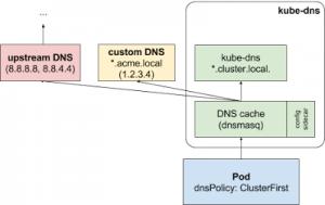 配置Kubernetes DNS服务kube-dns