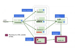 在kubernetes集群上安装istio并测试bookinfo示例微服务