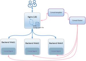 Consul实践之Consul结合nginx构建高可用可扩展的Web服务