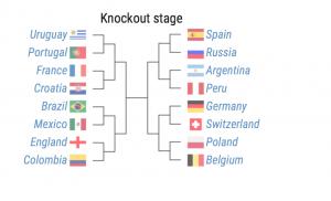 使用机器学习预测国际足联世界杯2018(附代码)