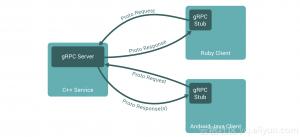 K8S Ingress Controller实现gRPC服务访问