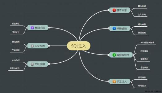 该如何防止SQL注入攻击