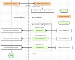 Elasticsearch 跨集群同步