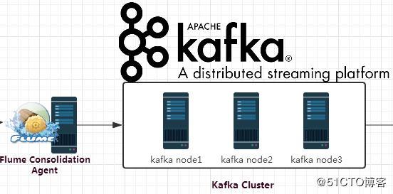 Flume+Kafka+Storm+Redis构建大数据实时处理系统