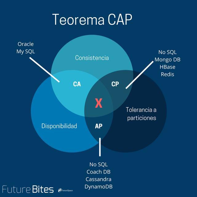 学习分布式不得不会的CAP理论