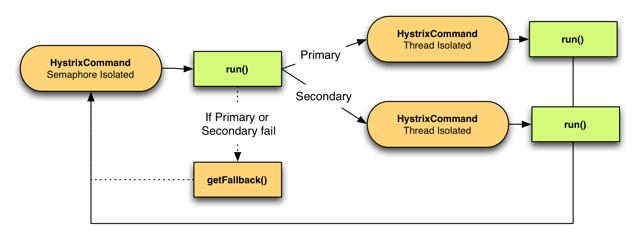 Hystrix常用功能介绍