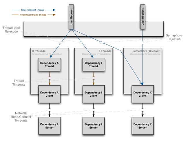 Hystrix 分布式系统限流、降级、熔断框架