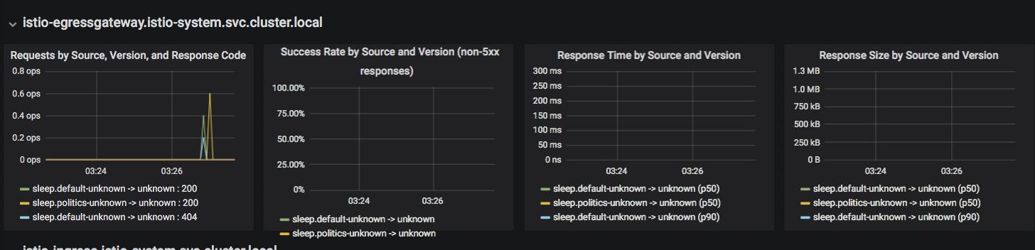 HTTP Egress 流量的监控和访问策略管理