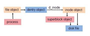 Linux 的硬链接与软链接