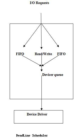 调整Linux I/O调度器优化系统性能