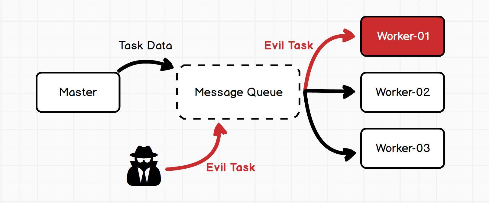 MQ 代理中危险的序列化数据