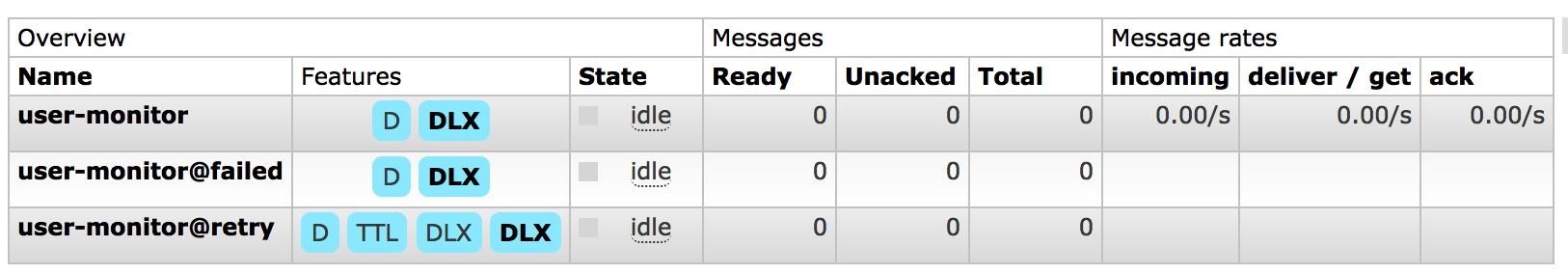 RabbitMQ发布订阅实战-实现延时重试队列