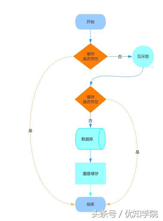 阿里P8架构师谈:什么是缓存雪崩?服务器雪崩的场景与解决方案